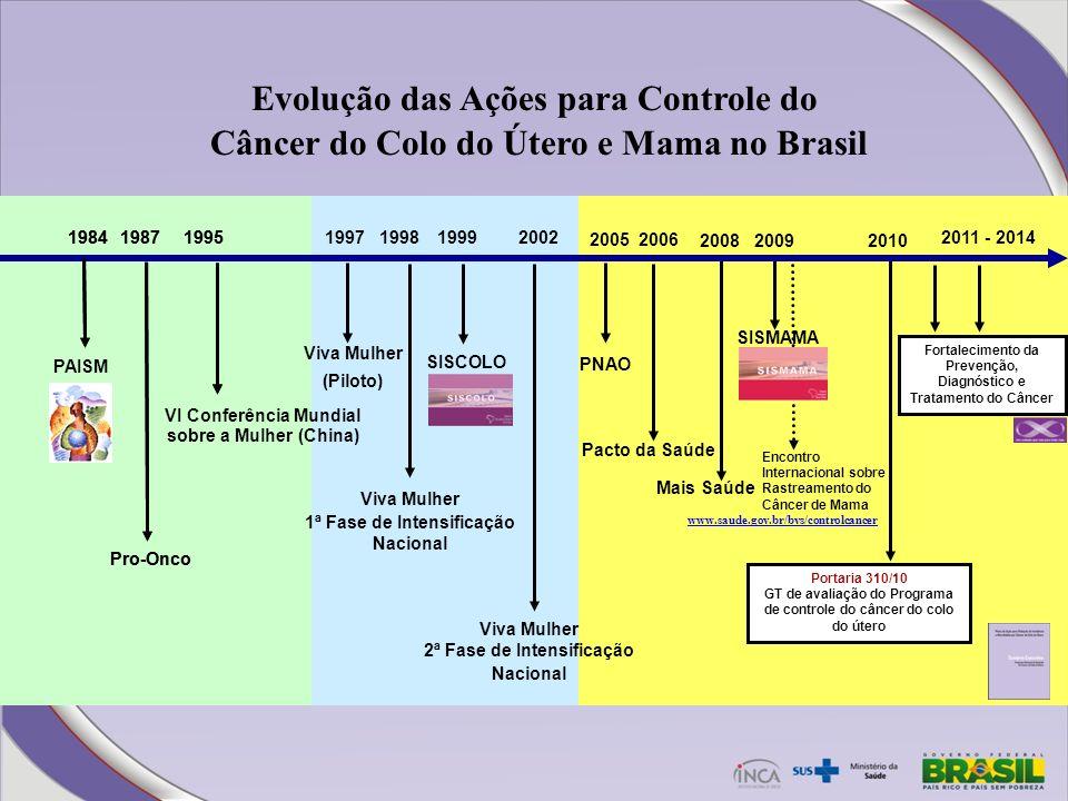 20021999 SISCOLO 2008 2009 Mais Saúde 2011 - 2014 Fortalecimento da Prevenção, Diagnóstico e Tratamento do Câncer 2010 SISMAMA Encontro Internacional