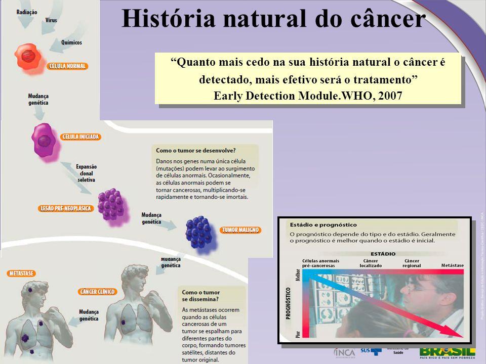 História natural do câncer Quanto mais cedo na sua história natural o câncer é detectado, mais efetivo será o tratamento Early Detection Module.WHO, 2
