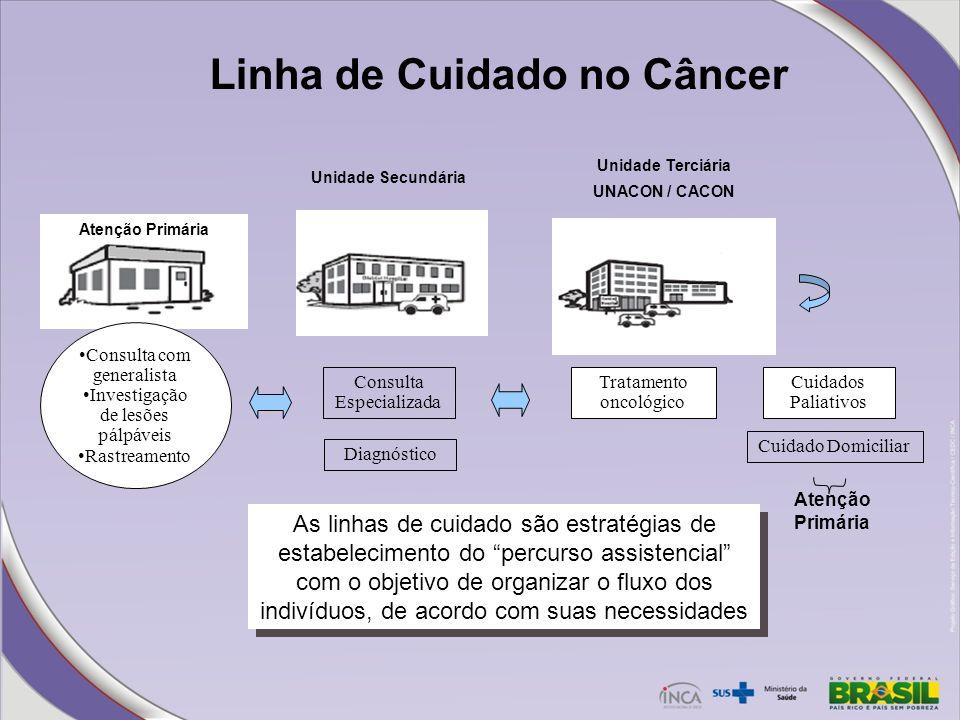 Linha de Cuidado no Câncer As linhas de cuidado são estratégias de estabelecimento do percurso assistencial com o objetivo de organizar o fluxo dos in