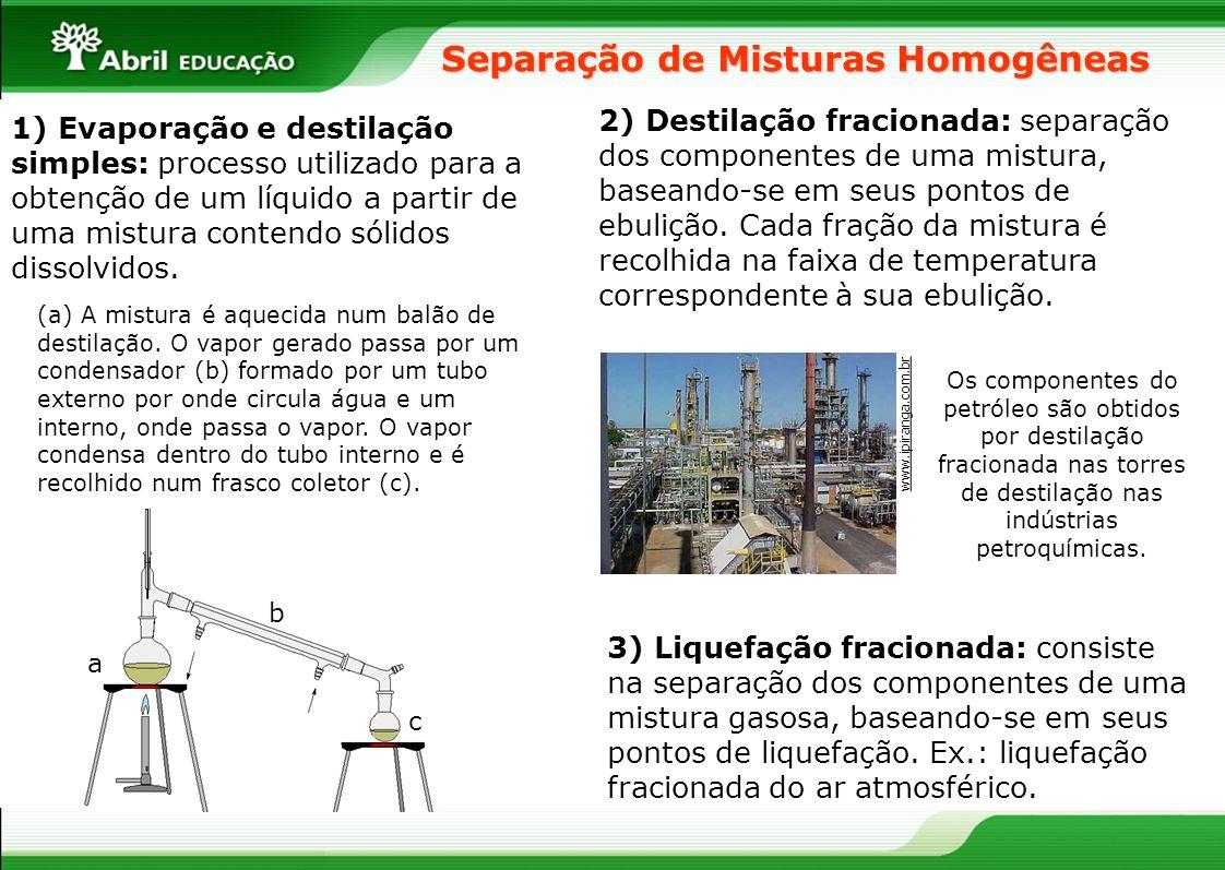 Separação de Misturas Homogêneas 1) Evaporação e destilação simples: processo utilizado para a obtenção de um líquido a partir de uma mistura contendo