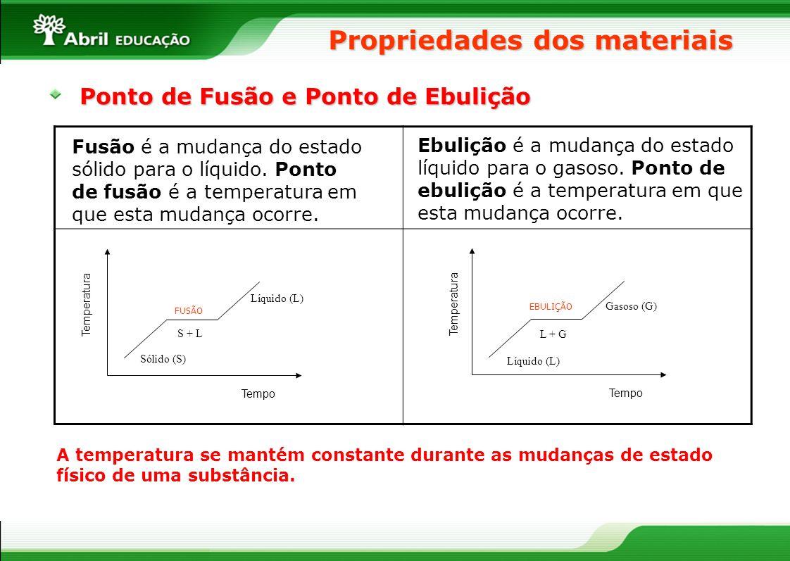Propriedades dos materiais Ponto de Fusão e Ponto de Ebulição Fusão é a mudança do estado sólido para o líquido. Ponto de fusão é a temperatura em que
