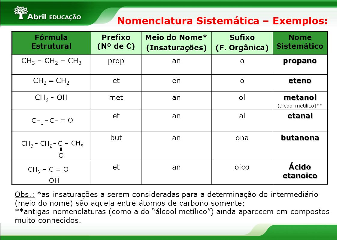 Nomenclatura Sistemática – Exemplos: Fórmula Estrutural Prefixo (Nº de C) Meio do Nome* (Insaturações) Sufixo (F. Orgânica) Nome Sistemático CH 3 – CH