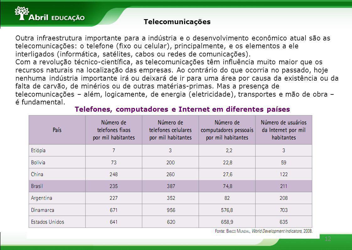 12 Telecomunicações Outra infraestrutura importante para a indústria e o desenvolvimento econômico atual são as telecomunicações: o telefone (fixo ou