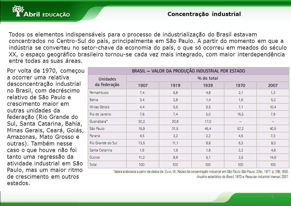 4 Todos os elementos indispensáveis para o processo de industrialização do Brasil estavam concentrados no Centro-Sul do país, principalmente em São Pa