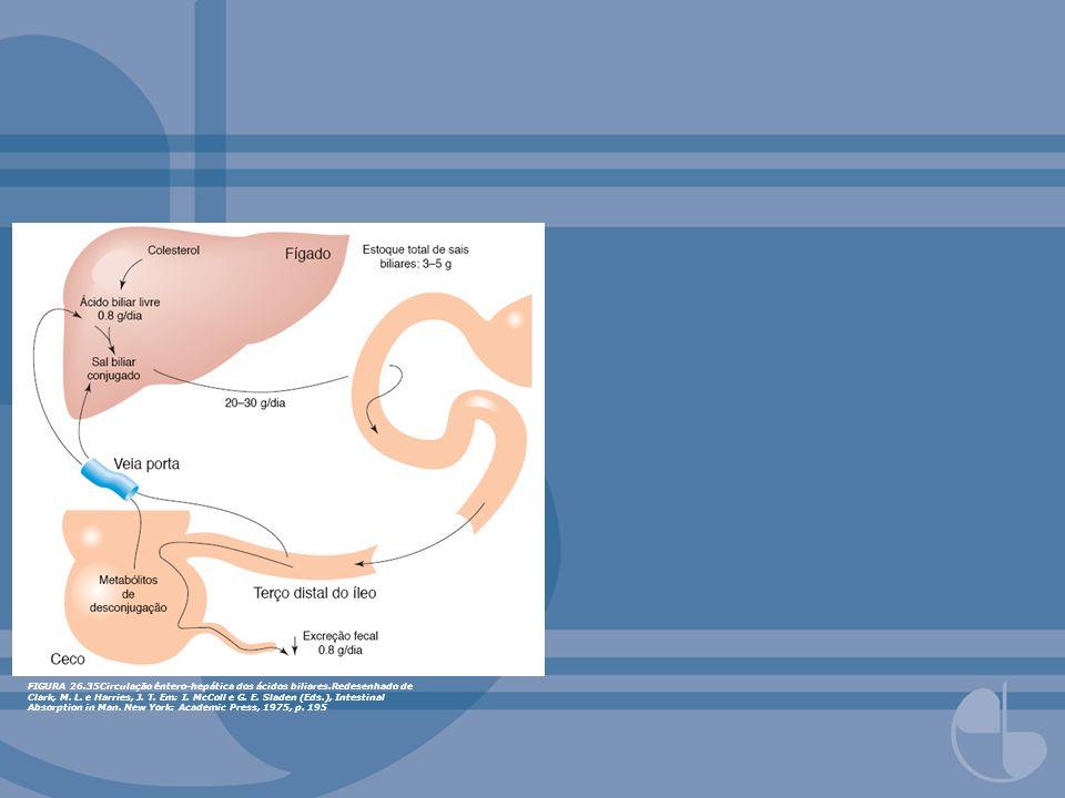 FIGURA 26.35Circulação êntero-hepática dos ácidos biliares.Redesenhado de Clark, M. L. e Harries, J. T. Em: I. McColl e G. E. Sladen (Eds.), Intestina