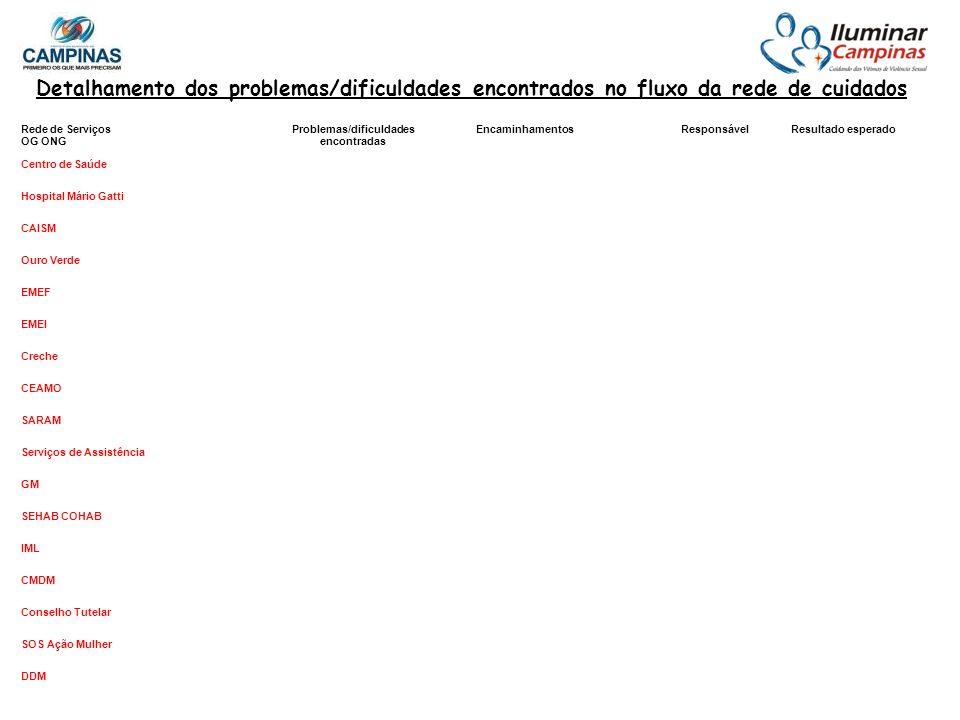 Rede de Serviços OG ONG Problemas/dificuldades encontradas EncaminhamentosResponsávelResultado esperado Centro de Saúde Hospital Mário Gatti CAISM Our