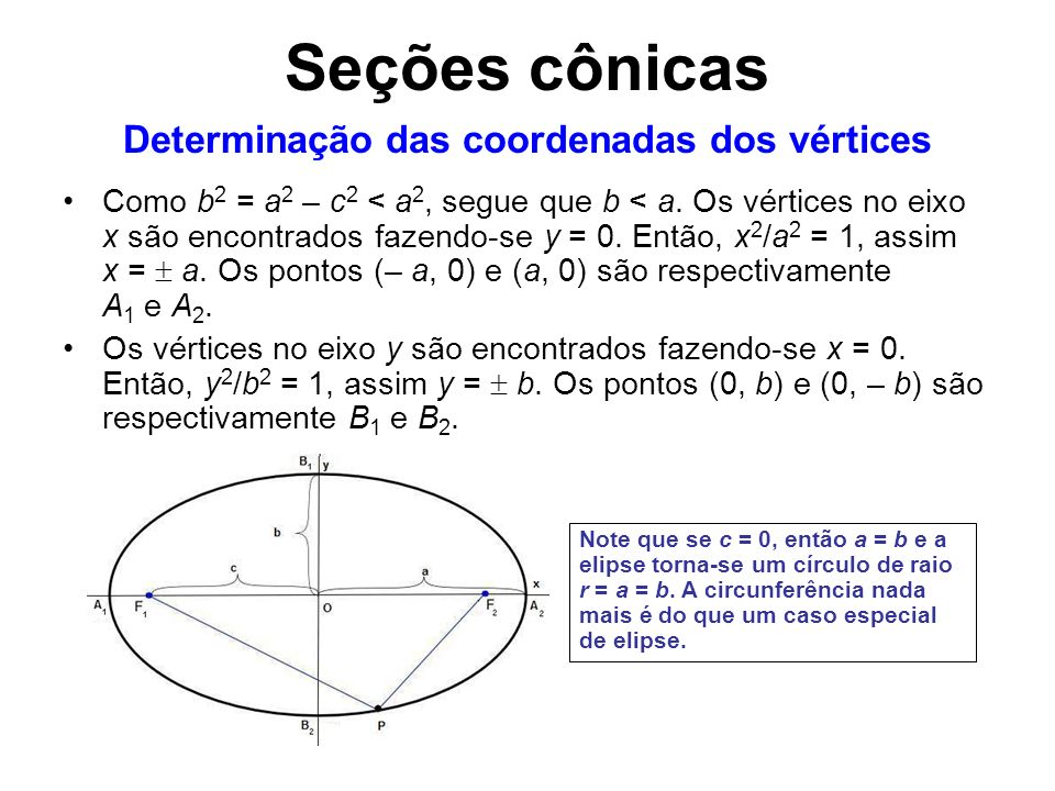 Como b 2 = a 2 – c 2 < a 2, segue que b < a. Os vértices no eixo x são encontrados fazendo-se y = 0. Então, x 2 /a 2 = 1, assim x = a. Os pontos (– a,