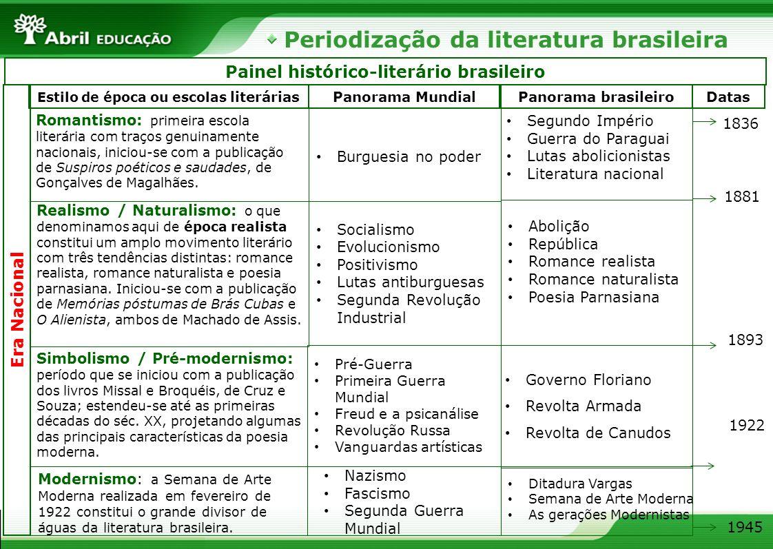 Periodização da literatura brasileira Painel histórico-literário brasileiro Era Nacional Estilo de época ou escolas literáriasPanorama MundialPanorama