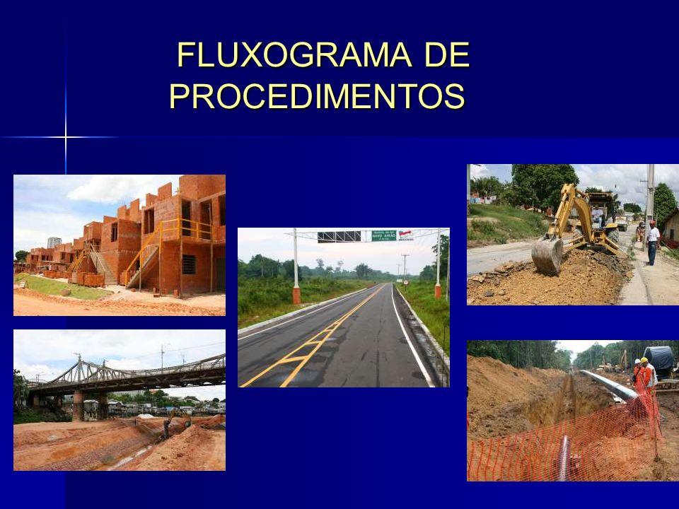 FLUXOGRAMA DE PROCEDIMENTOS FLUXOGRAMA DE PROCEDIMENTOS