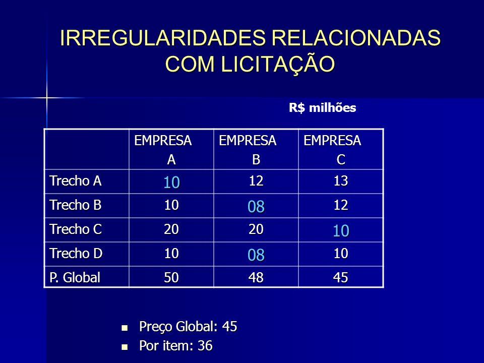 IRREGULARIDADES RELACIONADAS COM LICITAÇÃO EMPRESAAEMPRESABEMPRESAC Trecho A 101213 Trecho B 100812 Trecho C 202010 Trecho D 100810 P.