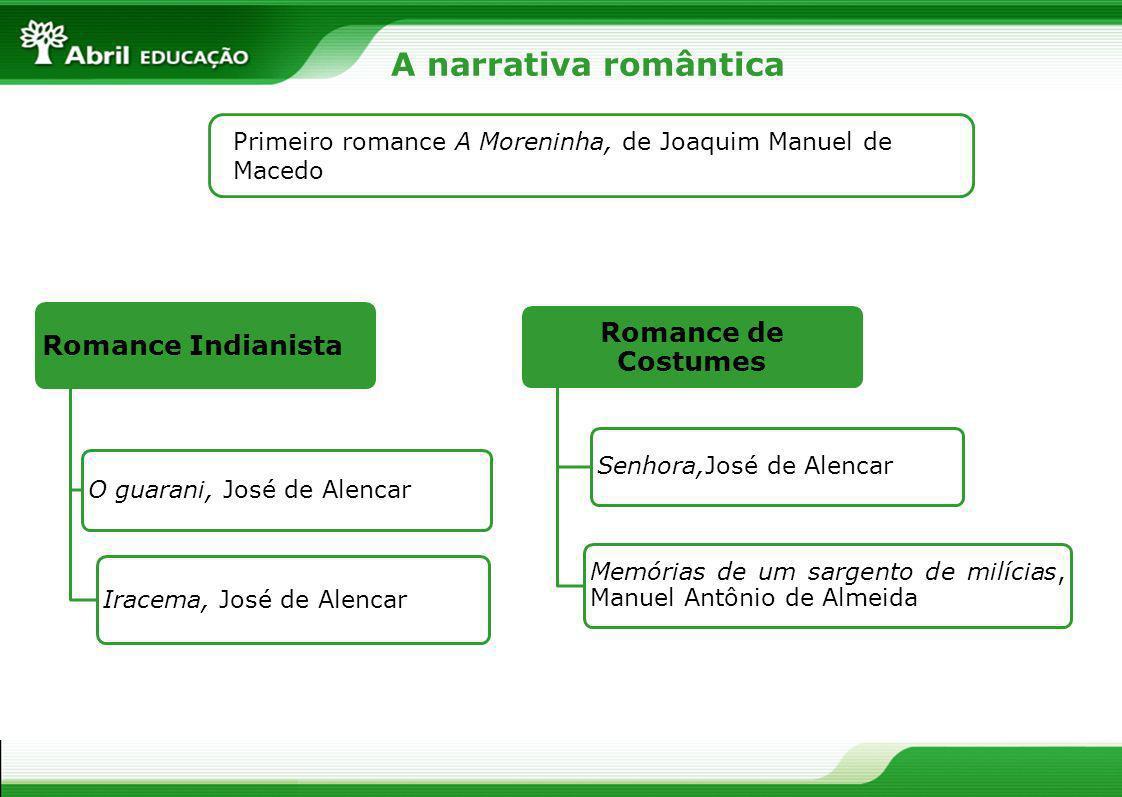 Romance Indianista O guarani, José de Alencar Iracema, José de Alencar Romance de Costumes Senhora,José de Alencar Memórias de um sargento de milícias