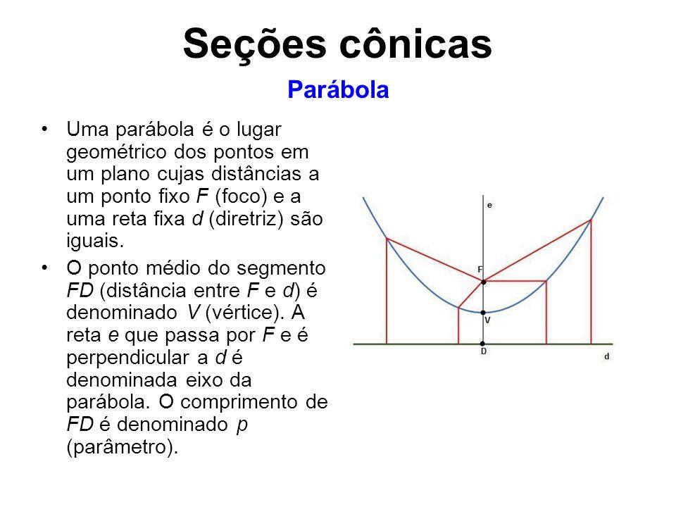 Uma parábola é o lugar geométrico dos pontos em um plano cujas distâncias a um ponto fixo F (foco) e a uma reta fixa d (diretriz) são iguais. O ponto