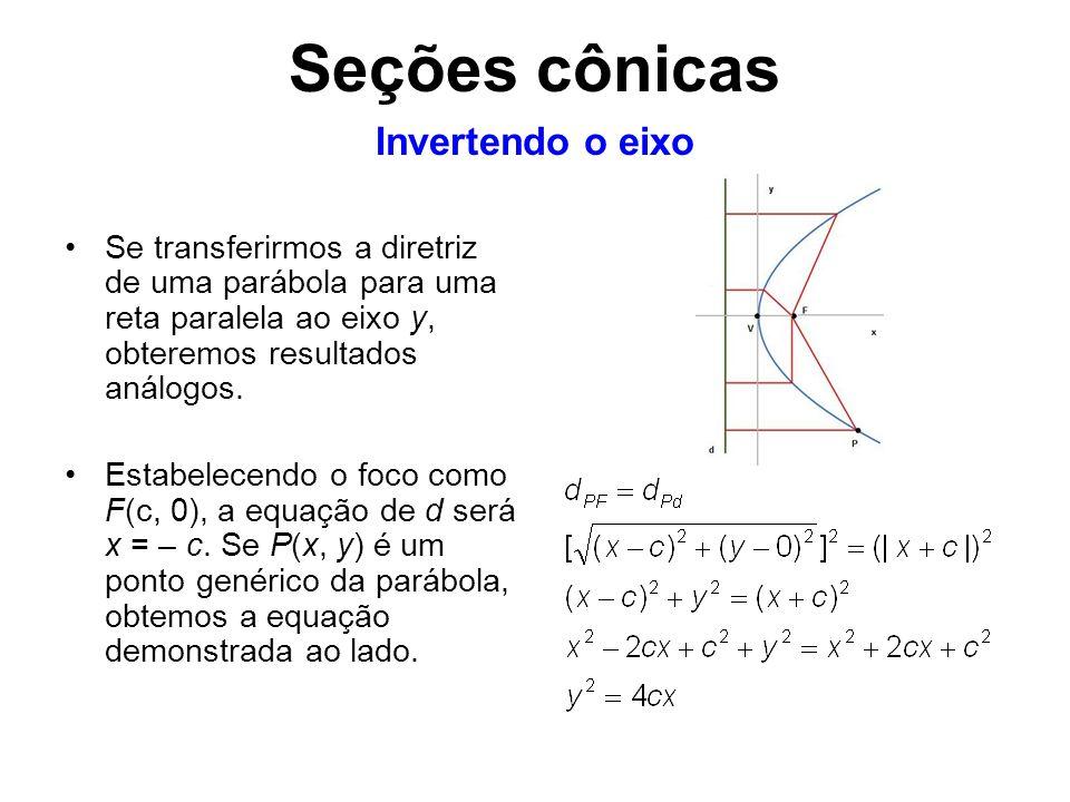 Se transferirmos a diretriz de uma parábola para uma reta paralela ao eixo y, obteremos resultados análogos. Estabelecendo o foco como F(c, 0), a equa