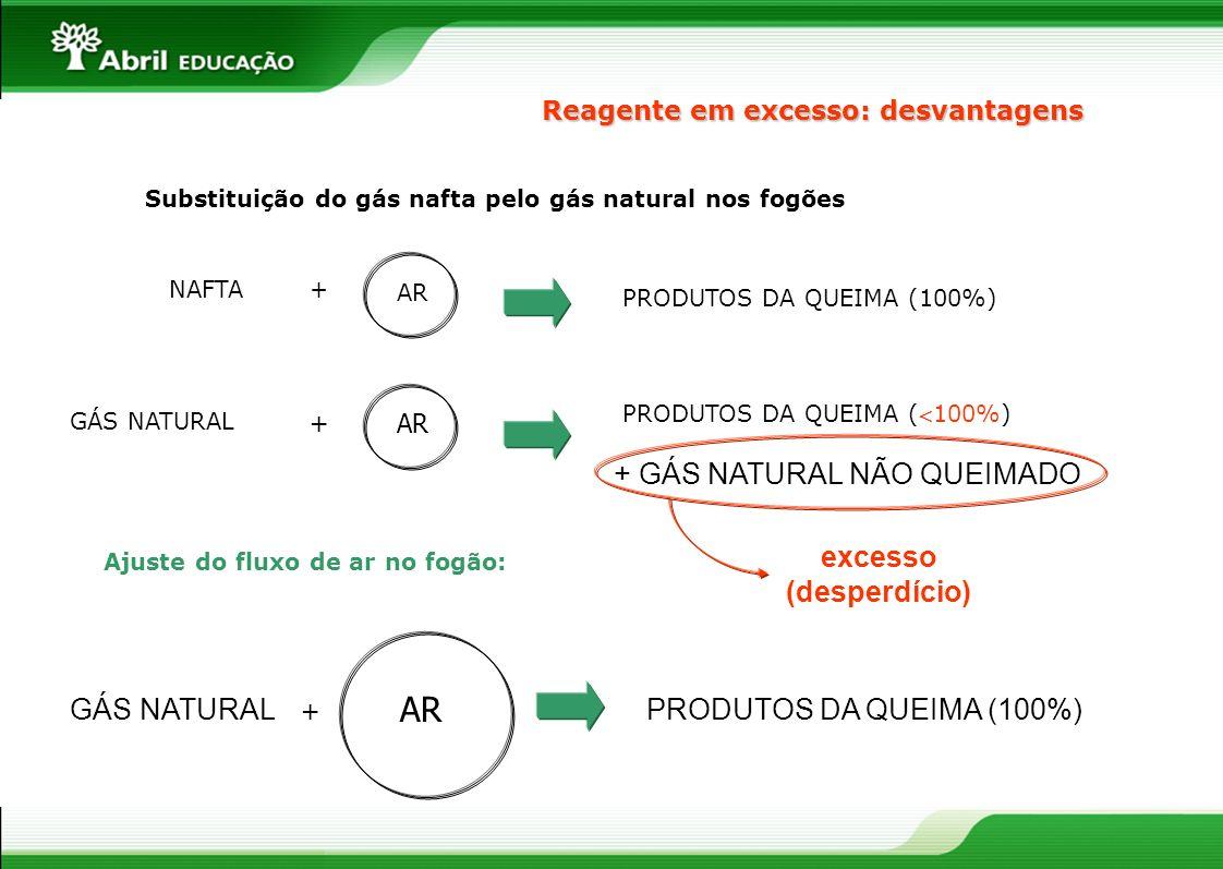 NAFTA+ AR PRODUTOS DA QUEIMA (100%) GÁS NATURAL + AR PRODUTOS DA QUEIMA (100%) Substituição do gás nafta pelo gás natural nos fogões GÁS NATURAL + AR PRODUTOS DA QUEIMA (100%) + GÁS NATURAL NÃO QUEIMADO excesso (desperdício) Ajuste do fluxo de ar no fogão: Reagente em excesso: desvantagens