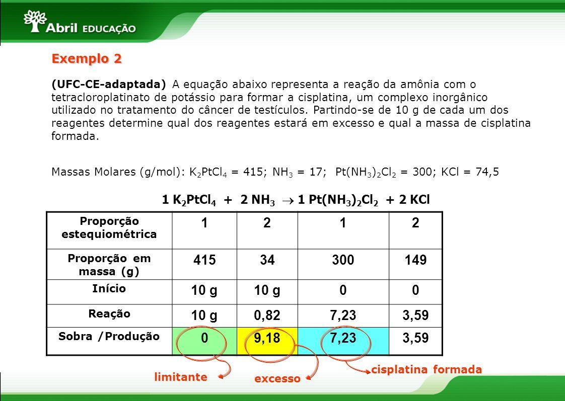 Exemplo 2 Proporção estequiométrica 1212 Proporção em massa (g) 41534300149 Início 10 g 00 Reação 10 g0,827,233,59 Sobra /Produção 09,187,233,59 (UFC-CE-adaptada) A equação abaixo representa a reação da amônia com o tetracloroplatinato de potássio para formar a cisplatina, um complexo inorgânico utilizado no tratamento do câncer de testículos.
