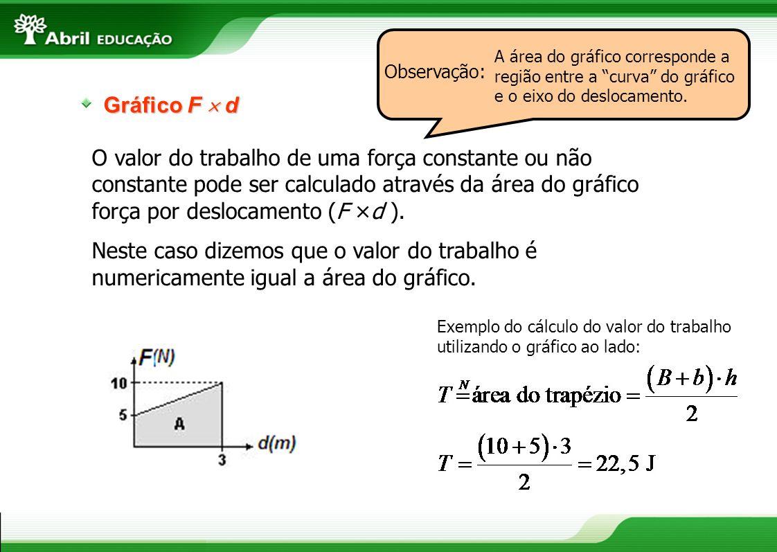 Gráfico F d O valor do trabalho de uma força constante ou não constante pode ser calculado através da área do gráfico força por deslocamento (F ×d ).