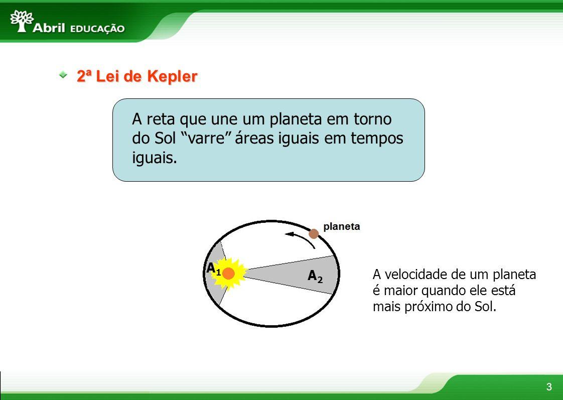 3 2ª Lei de Kepler A reta que une um planeta em torno do Sol varre áreas iguais em tempos iguais.