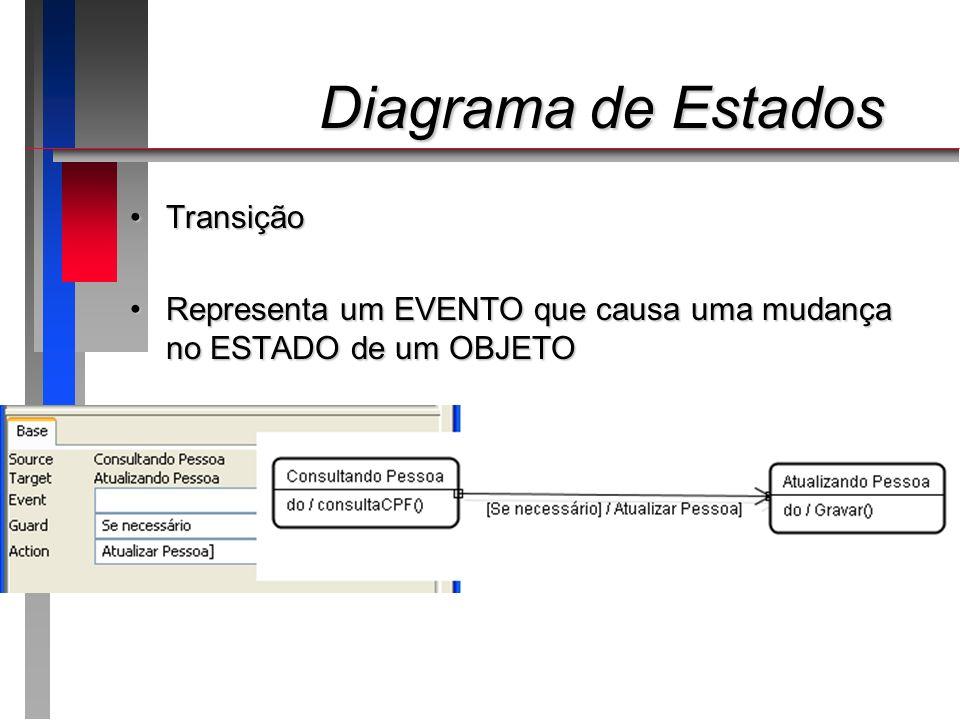 Diagrama de Estados Diagrama de Estados TransiçãoTransição Representa um EVENTO que causa uma mudança no ESTADO de um OBJETORepresenta um EVENTO que c