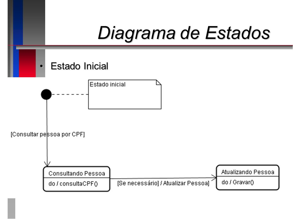 Diagrama de Estados Diagrama de Estados Estado InicialEstado Inicial