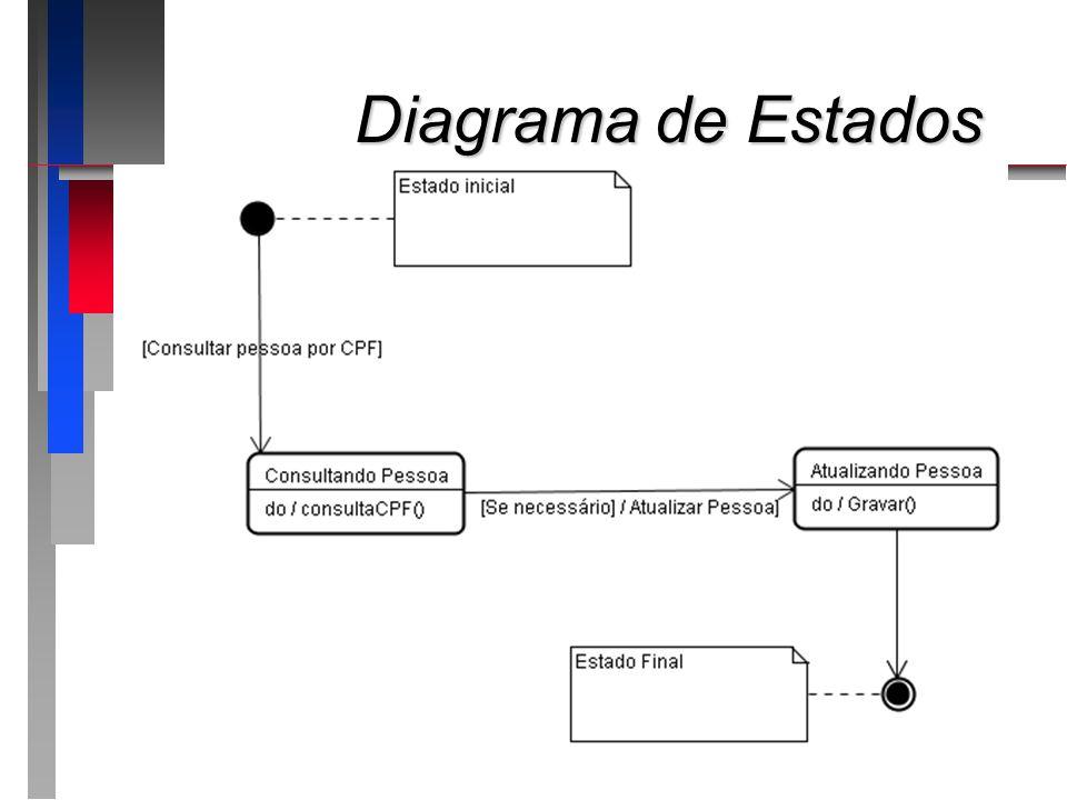 Diagrama de Estados Diagrama de Estados Estado FinalEstado Final