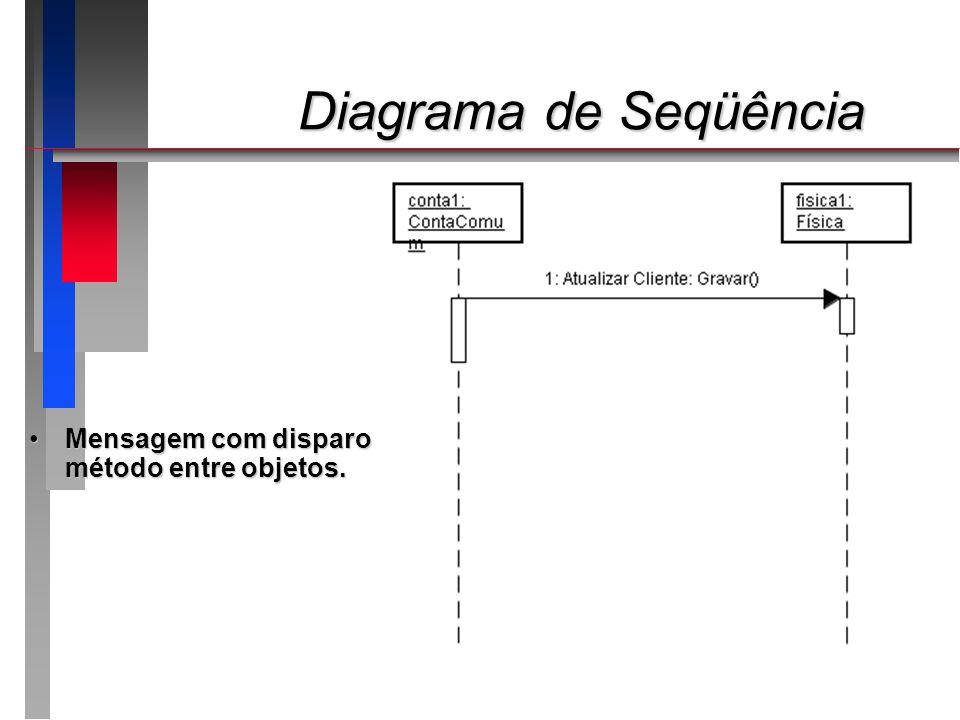 Diagrama de Seqüência Diagrama de Seqüência Mensagem com disparo de método entre objetos.Mensagem com disparo de método entre objetos.