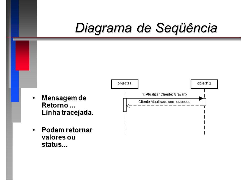 Diagrama de Seqüência Diagrama de Seqüência Mensagem de Retorno... Linha tracejada.Mensagem de Retorno... Linha tracejada. Podem retornar valores ou s