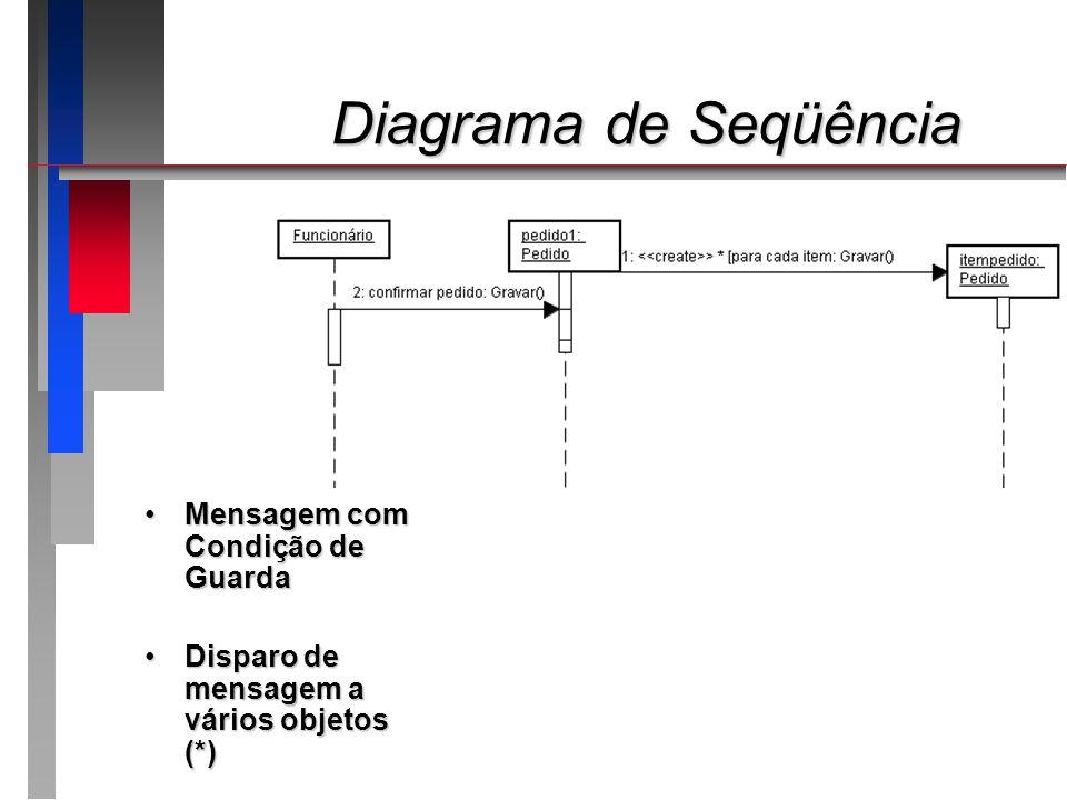 Diagrama de Seqüência Diagrama de Seqüência Mensagem com Condição de GuardaMensagem com Condição de Guarda Disparo de mensagem a vários objetos (*)Dis
