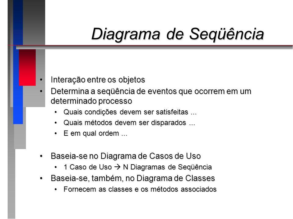 Diagrama de Seqüência Diagrama de Seqüência Componentes - ATORESComponentes - ATORES Exatamente os mesmos dos Casos de UsoExatamente os mesmos dos Casos de Uso Interagem Solicitam serviços Eventos ProcessosInteragem Solicitam serviços Eventos Processos Não são obrigatórios no Diagrama de SeqüênciaNão são obrigatórios no Diagrama de Seqüência JUDEJUDE
