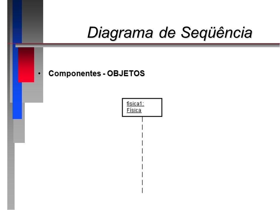 Diagrama de Seqüência Diagrama de Seqüência Componentes – LINHAS DE VIDAComponentes – LINHAS DE VIDA Representa o tempo que um objeto existiu durante um processoRepresenta o tempo que um objeto existiu durante um processo Linhas finas verticais tracejadasLinhas finas verticais tracejadas Iniciam no retângulo que representa o objetoIniciam no retângulo que representa o objeto Interrompida por um X quando o objeto é destruídoInterrompida por um X quando o objeto é destruído
