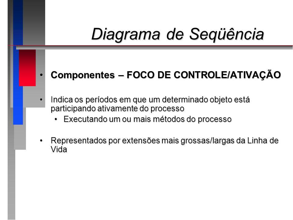 Diagrama de Seqüência Diagrama de Seqüência Componentes – FOCO DE CONTROLE/ATIVAÇÃOComponentes – FOCO DE CONTROLE/ATIVAÇÃO Indica os períodos em que u