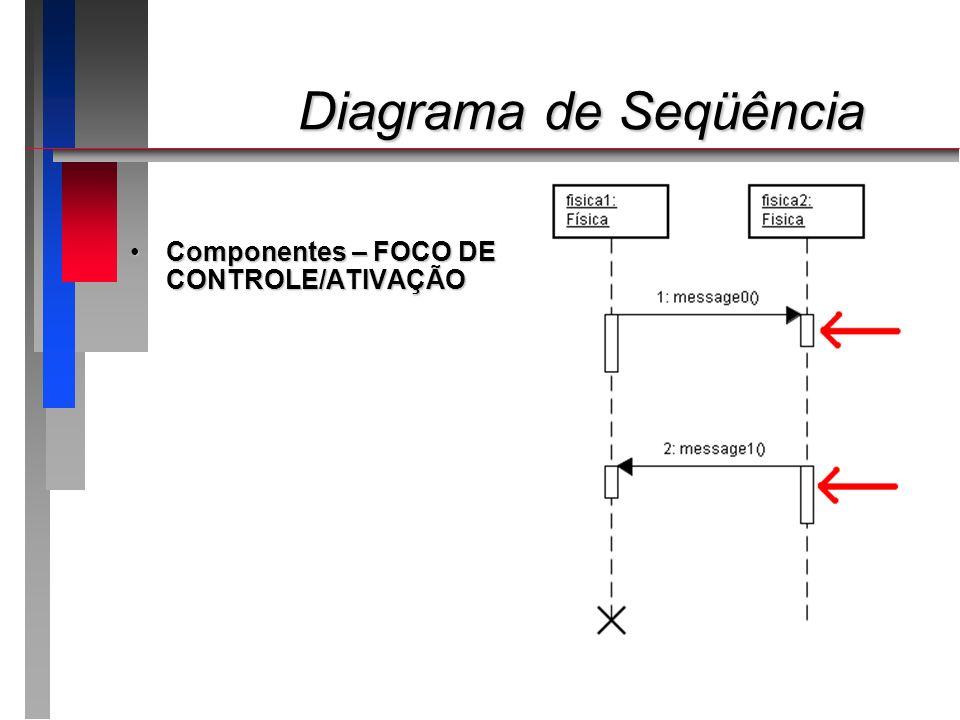 Diagrama de Seqüência Diagrama de Seqüência Componentes – MENSAGENS/ESTÍMULOSComponentes – MENSAGENS/ESTÍMULOS Demonstram a ocorrência de eventos que normalmente forçam a chamada de um método em algum dos objetos envolvidos no processoDemonstram a ocorrência de eventos que normalmente forçam a chamada de um método em algum dos objetos envolvidos no processo Mensagens entre:Mensagens entre: Ator e AtorAtor e Ator Ator e ObjetoAtor e Objeto Objeto e ObjetoObjeto e Objeto Objeto e AtorObjeto e Ator