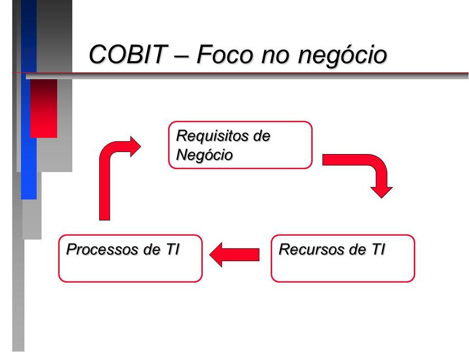 COBIT – Foco no negócio COBIT – Foco no negócio Requisitos de Negócio Processos de TI Recursos de TI