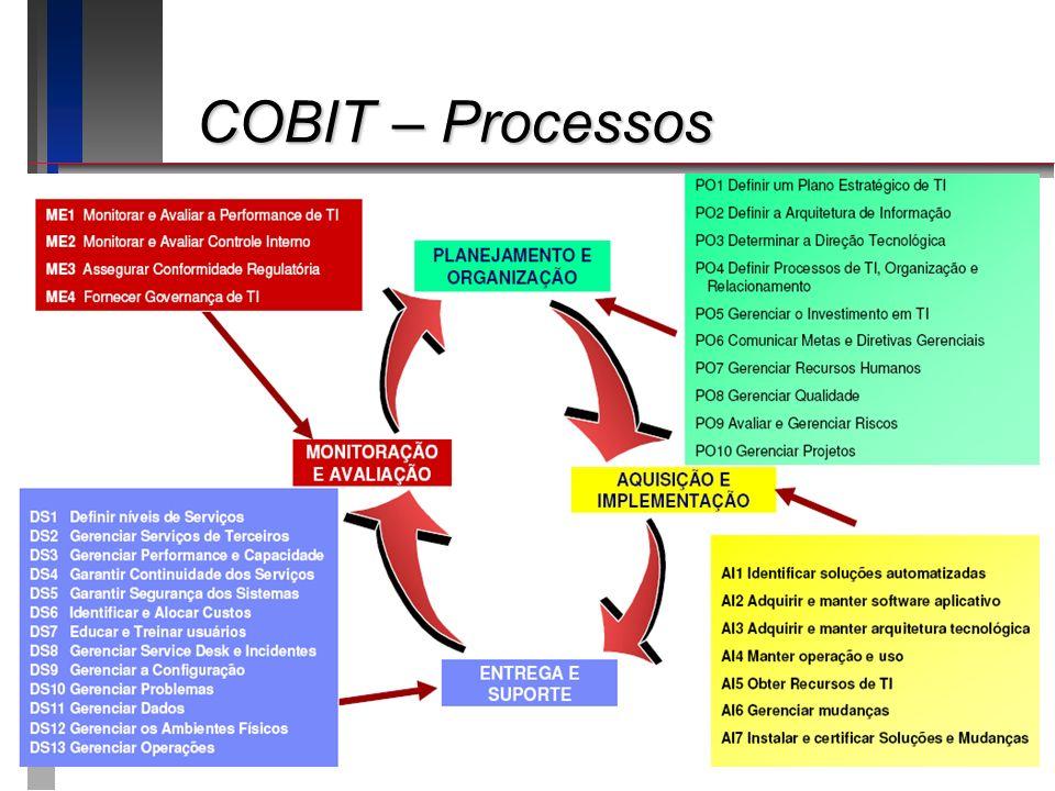 COBIT – Processos COBIT – Processos