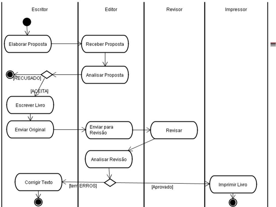 Diagrama de Atividades Diagrama de Atividades Raias de NataçãoRaias de Natação Extensão do Diagrama de AtividadesExtensão do Diagrama de Atividades Id