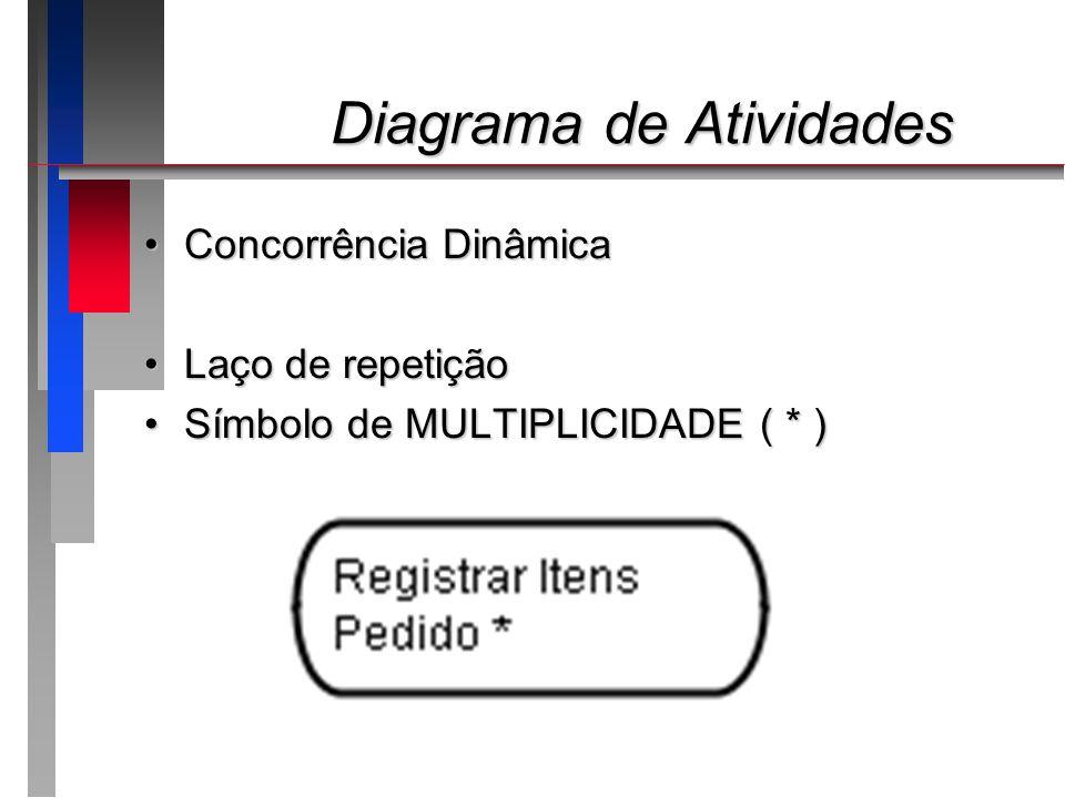 Diagrama de Atividades Diagrama de Atividades Concorrência DinâmicaConcorrência Dinâmica Laço de repetiçãoLaço de repetição Símbolo de MULTIPLICIDADE