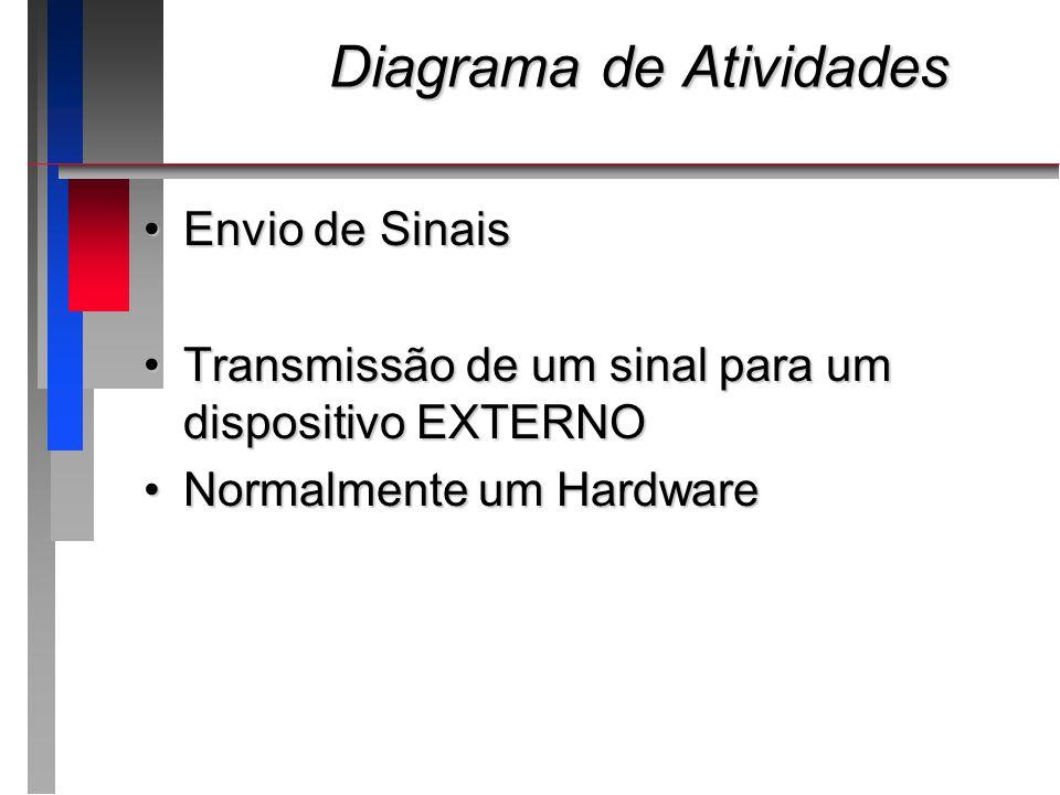 Diagrama de Atividades Diagrama de Atividades Envio de SinaisEnvio de Sinais Transmissão de um sinal para um dispositivo EXTERNOTransmissão de um sina