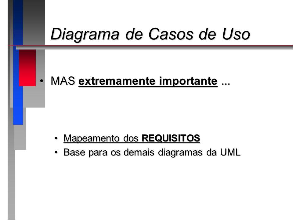 Diagrama de Casos de Uso Diagrama de Casos de Uso MAS extremamente importante...MAS extremamente importante... Mapeamento dos REQUISITOSMapeamento dos
