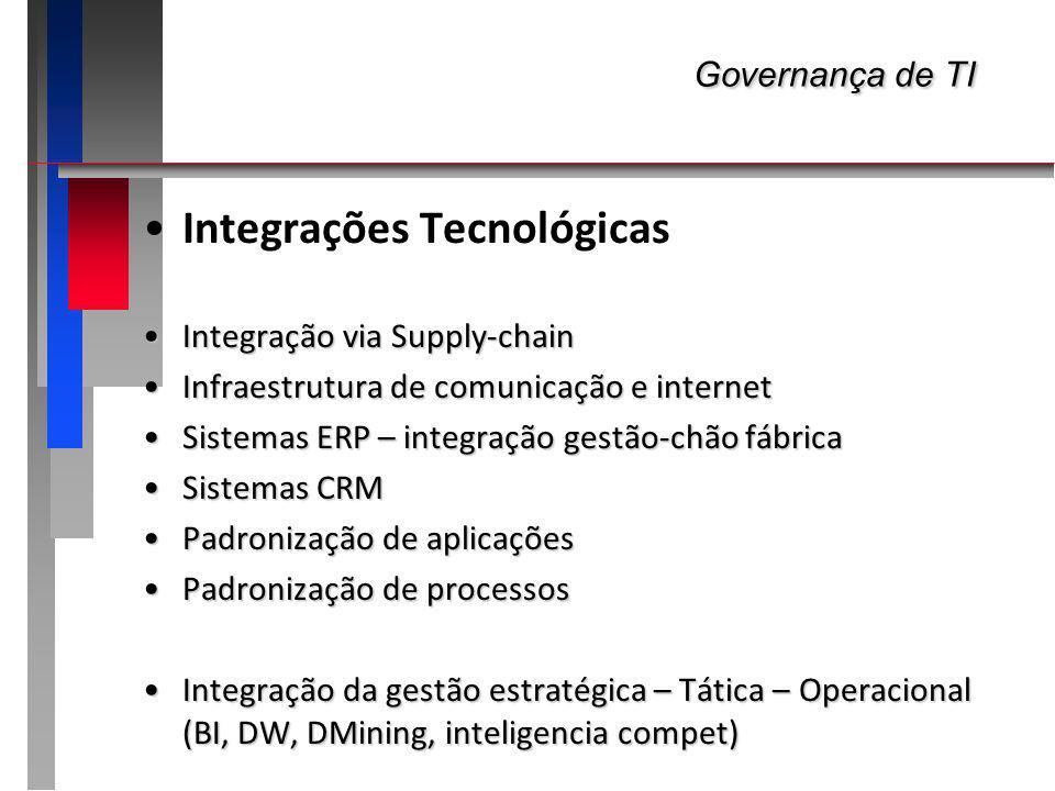 Governança de TI Governança de TI Integrações Tecnológicas Integração via Supply-chainIntegração via Supply-chain Infraestrutura de comunicação e inte