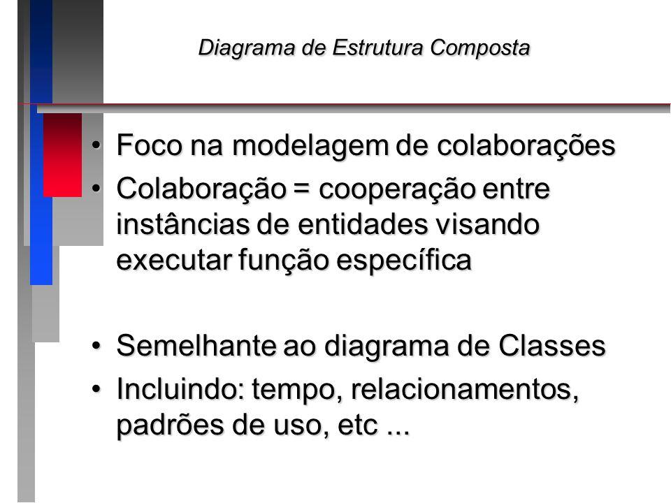 Diagrama de Estrutura Composta Diagrama de Estrutura Composta Foco na modelagem de colaboraçõesFoco na modelagem de colaborações Colaboração = coopera