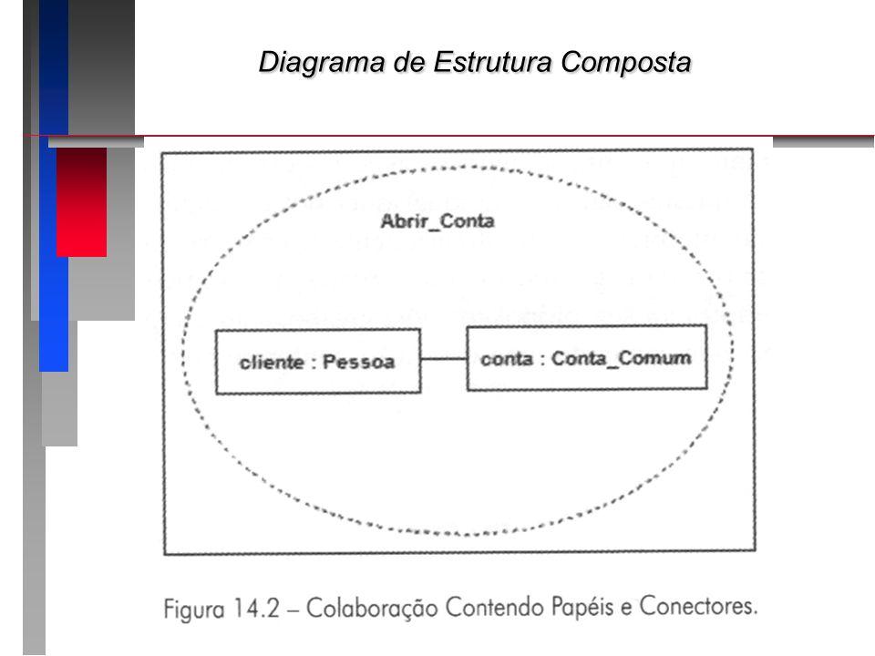 Diagrama de Estrutura Composta Diagrama de Estrutura Composta