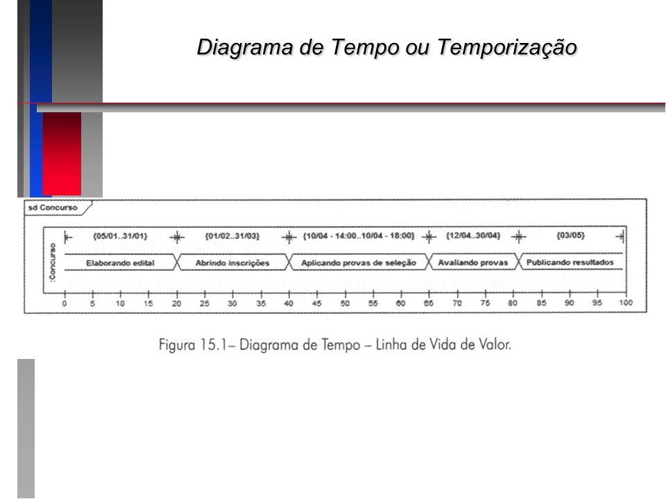 Diagrama de Tempo ou Temporização Diagrama de Tempo ou Temporização
