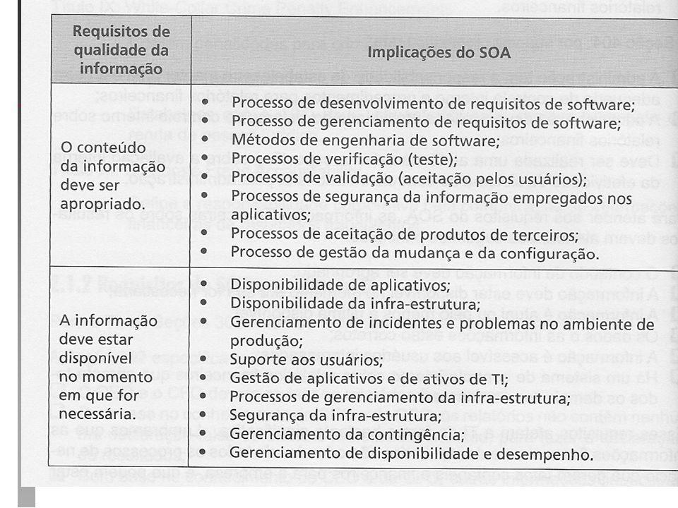 Governança de TI - Marcos Regulatórios Governança de TI - Marcos Regulatórios