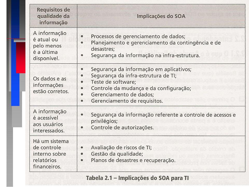 SOX – Sarbanes Oxley Act Envolvendo diretamente Governança TI: Questões relativas do SOX devem estar no Plano de TI Novos controles devem ser implantados em Legados Novas aplicações devem ser implantadas Processos de TI devem ser ajustados e melhorados para reduzir riscos Novos processos de TI devem ser projetados/implantados Prováveis mudanças na estrutura de TI devido ao acima Definir/ implantar novos indicadores desempenho Monitorar riscos de TI constantemente