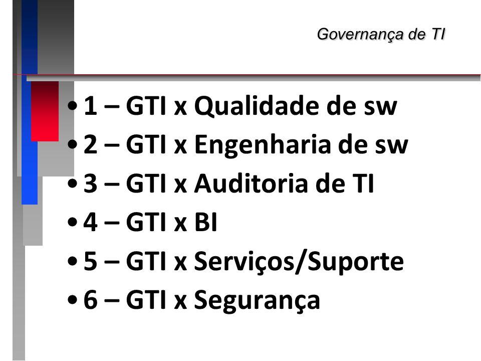 Governança de TI Governança de TI 1 – GTI x Qualidade de sw 2 – GTI x Engenharia de sw 3 – GTI x Auditoria de TI 4 – GTI x BI 5 – GTI x Serviços/Supor