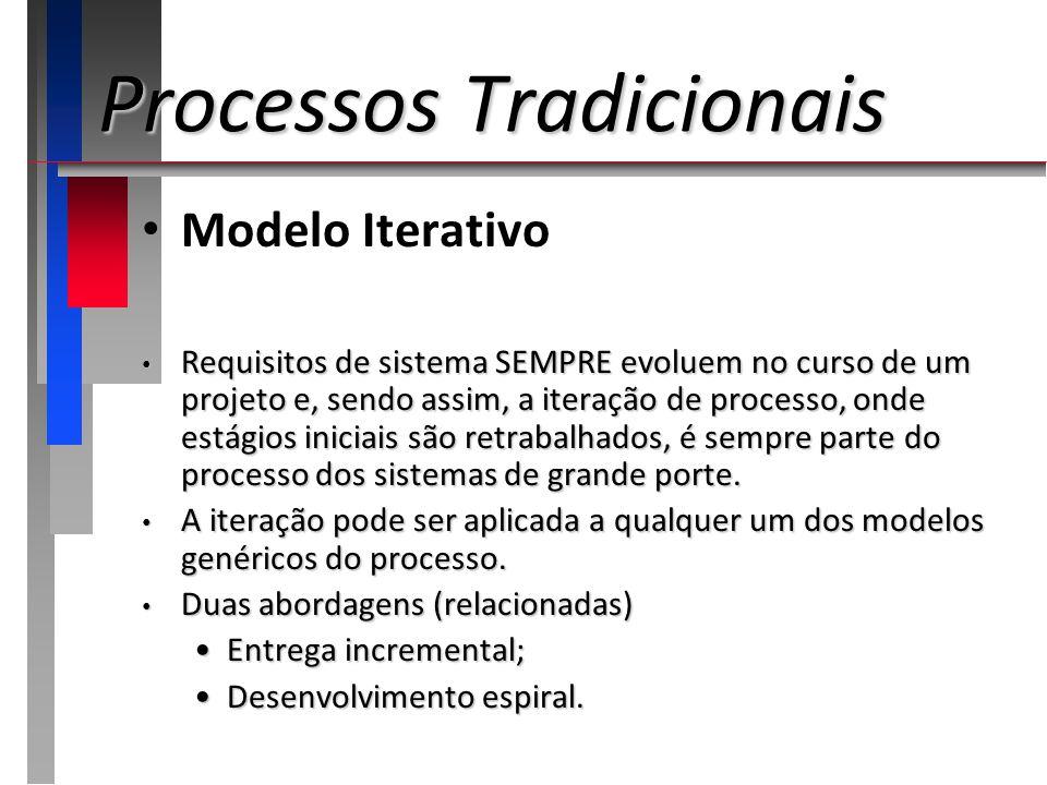 Processos Tradicionais Modelo Iterativo Requisitos de sistema SEMPRE evoluem no curso de um projeto e, sendo assim, a iteração de processo, onde estág