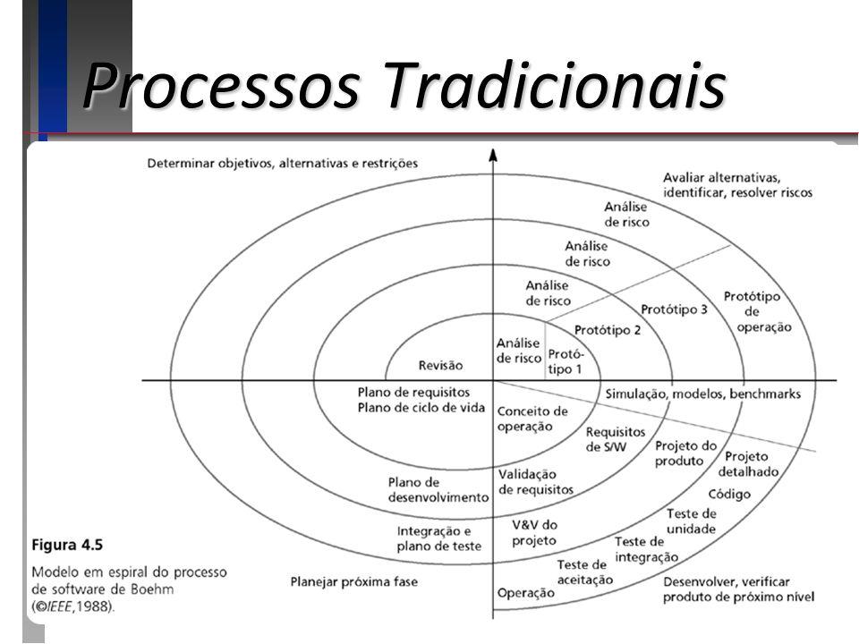 Processos Tradicionais Modelo Iterativo – Espiral