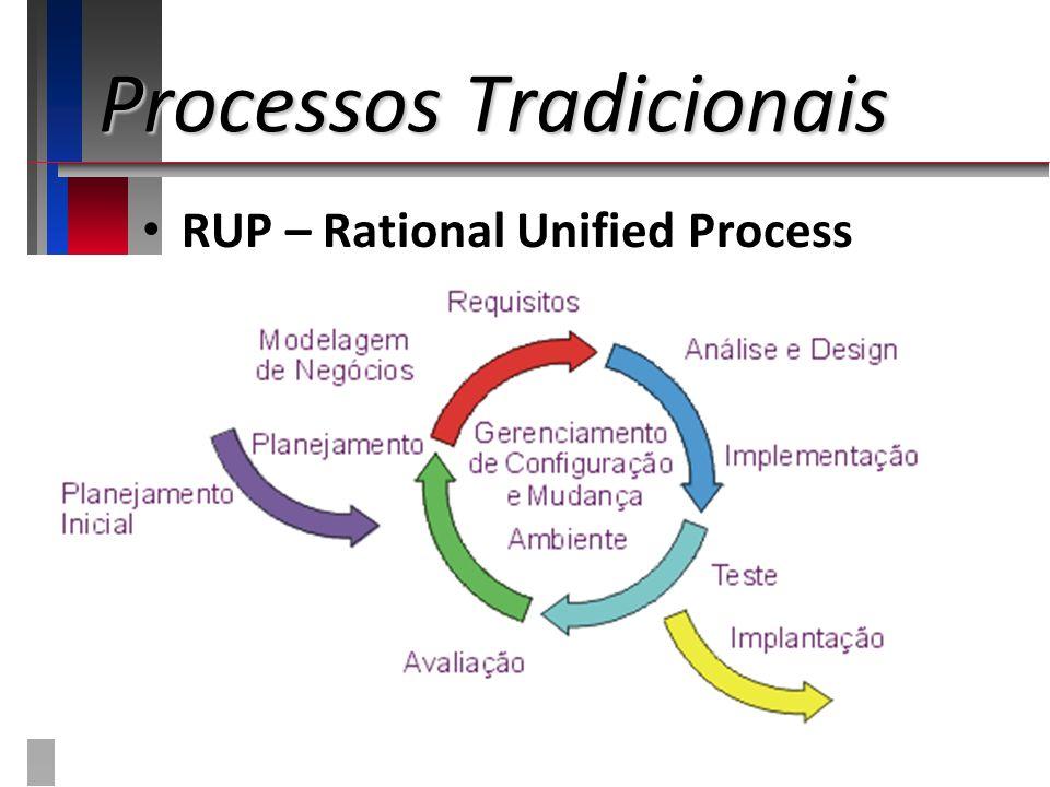 Processos Tradicionais RUP – Rational Unified Process