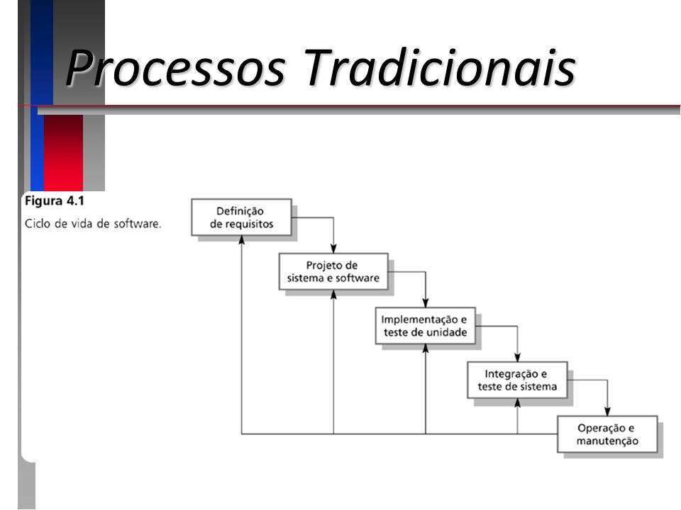 Processos Tradicionais Modelo Evolutivo/Evolucionário Problemas Problemas Falta de visibilidade de processo;Falta de visibilidade de processo; Os sistemas são freqüentemente mal estruturados;Os sistemas são freqüentemente mal estruturados; Habilidades especiais (por exemplo, em linguagens para prototipação rápida) podem ser solicitadas.Habilidades especiais (por exemplo, em linguagens para prototipação rápida) podem ser solicitadas.