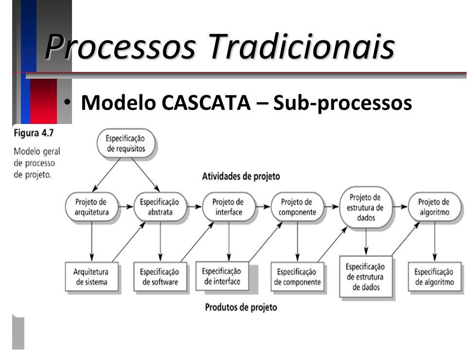 Processos Tradicionais Modelo Baseado em Componentes foco em REUSO