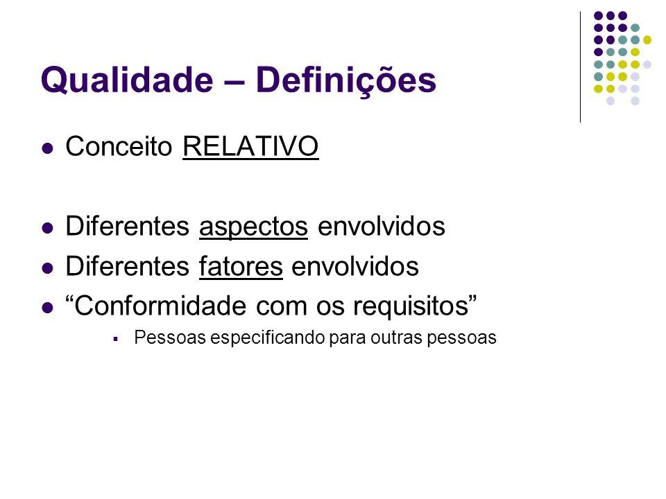 Qualidade – Definições Conceito RELATIVO Diferentes aspectos envolvidos Diferentes fatores envolvidos Conformidade com os requisitos Pessoas especific